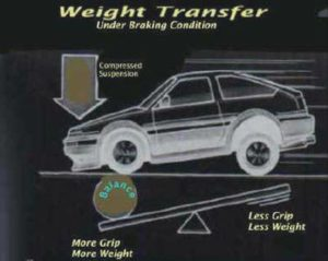 weight distribution